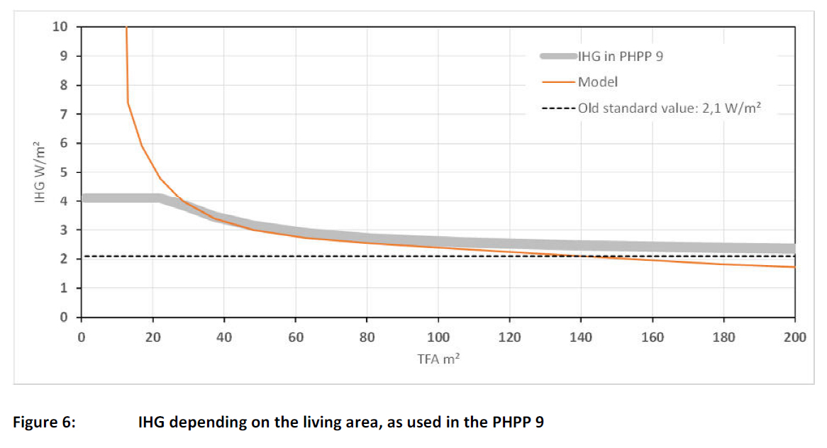 Figure 6: IHG depending on the living area, as used in the PHPP 9, PHI