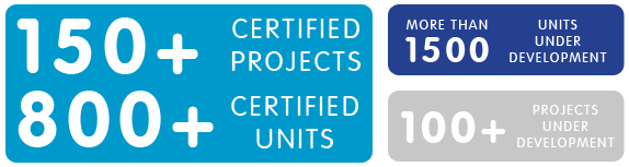 Number of certified Passivhaus and EnerPHit projects in the UK