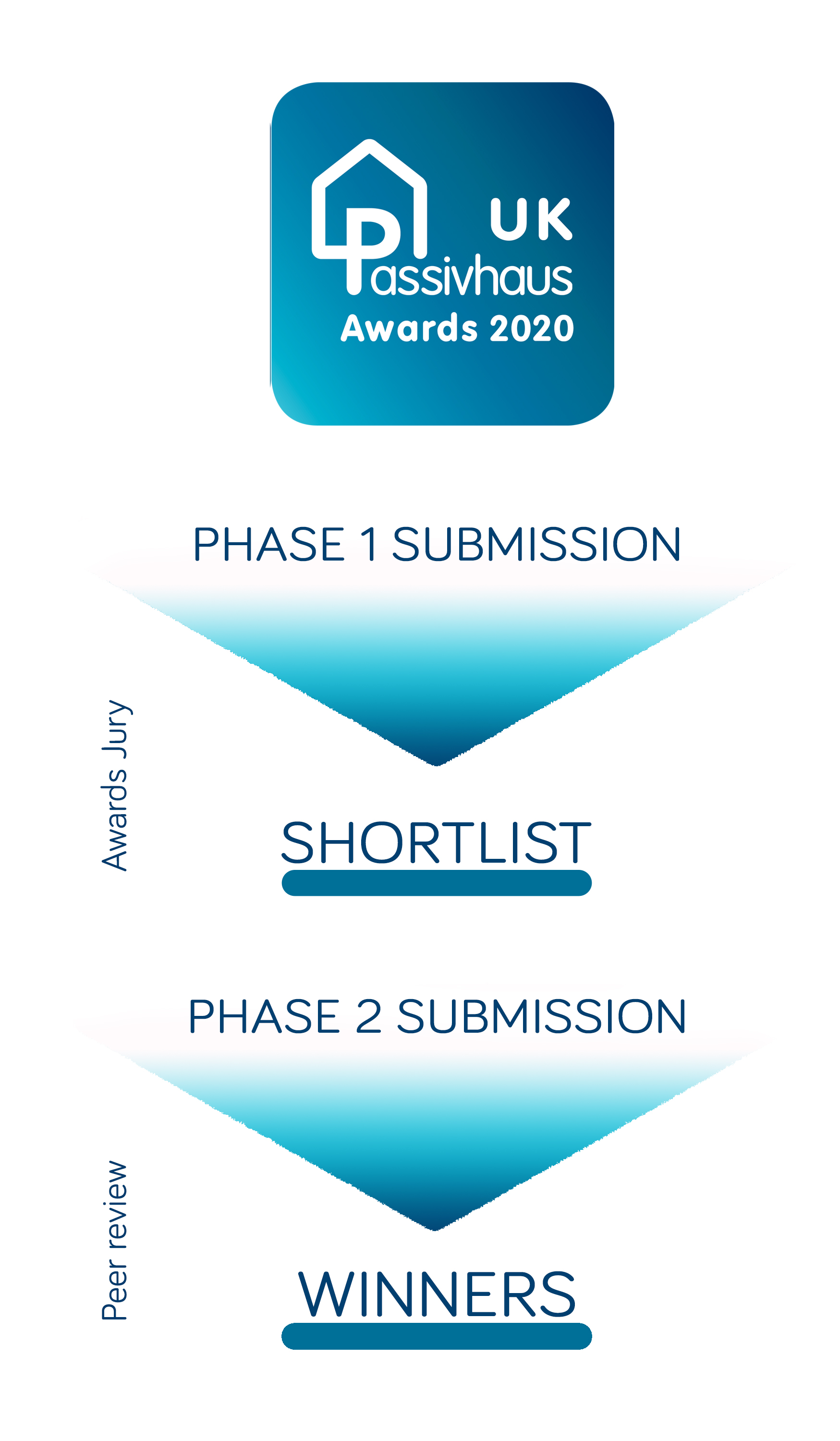 2020 UK Passivhaus Awards journey